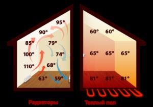Различное распределение тепла в помещении при разных способах обогрева
