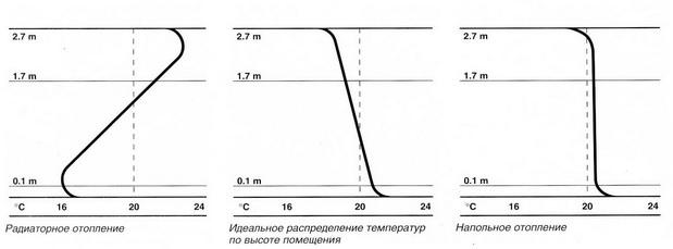 Распределение температур в помещении в зависимости от типа отопления