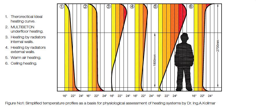 График распределения температур по высоте помещения для различных систем отопления.