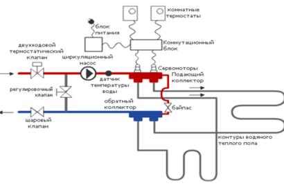 Пример схемы регулировки температуры теплоносителя водяного теплого пола