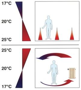 Сравнение напольного отопления с радиаторным