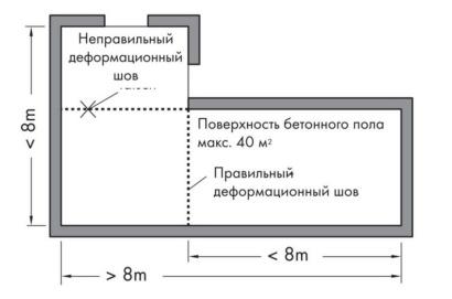 Правила расположения компенсационных швов при устройстве стяжки